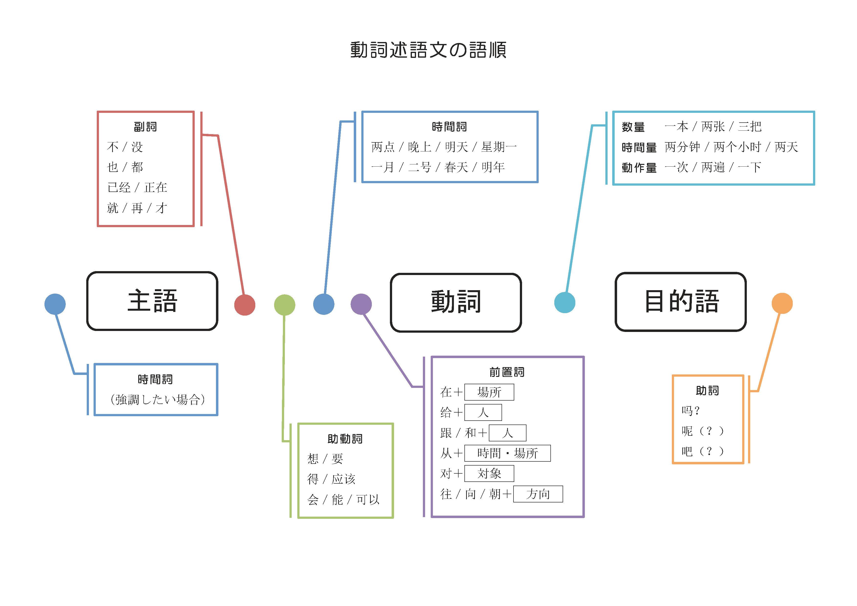 中国語の語順が大事です語順図 講師mari Taiwan 的專欄