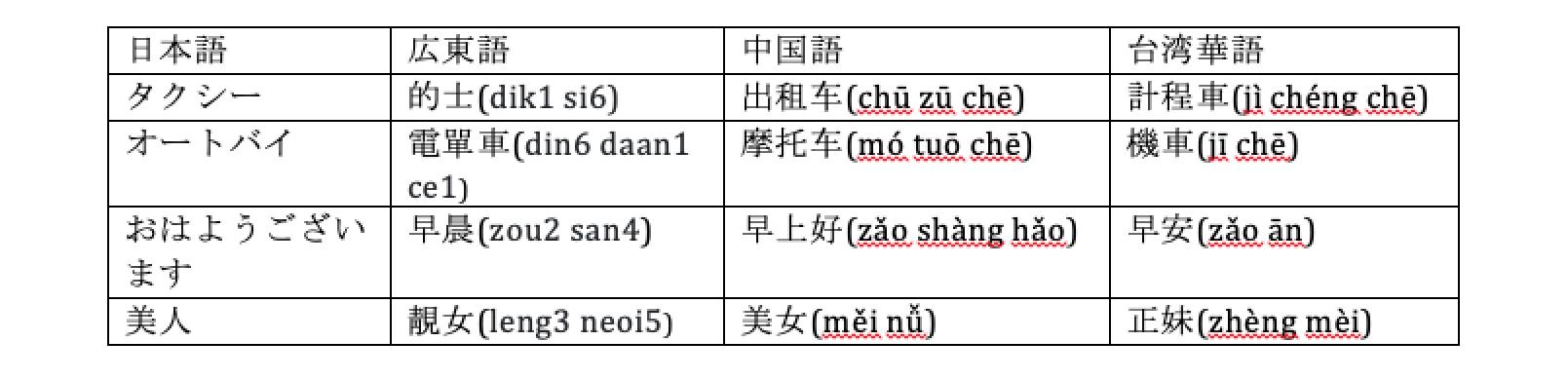 台湾 違い と 香港 の